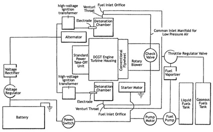 turbine engine: a different, 30% more efficient way to move trucks,Block diagram,Car Engine Block Diagram